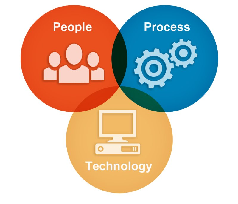 Technology Management Image: People, Process, Technology